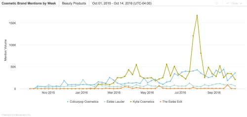 Cosmetic brand mention by week | Source: Brandwatch
