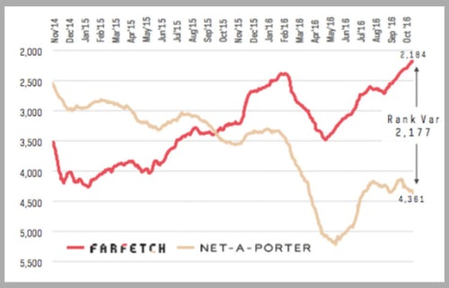 External Traffic Rankings: Farfetch vs Net-a-Porter | Source: Alexa