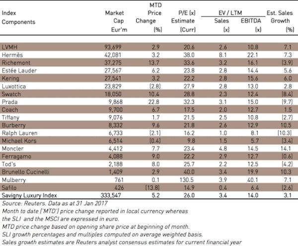 SLI table 2