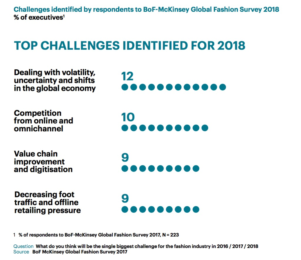 1739ef6784977 The challenges that have been facing the fashion industry continue to  persist