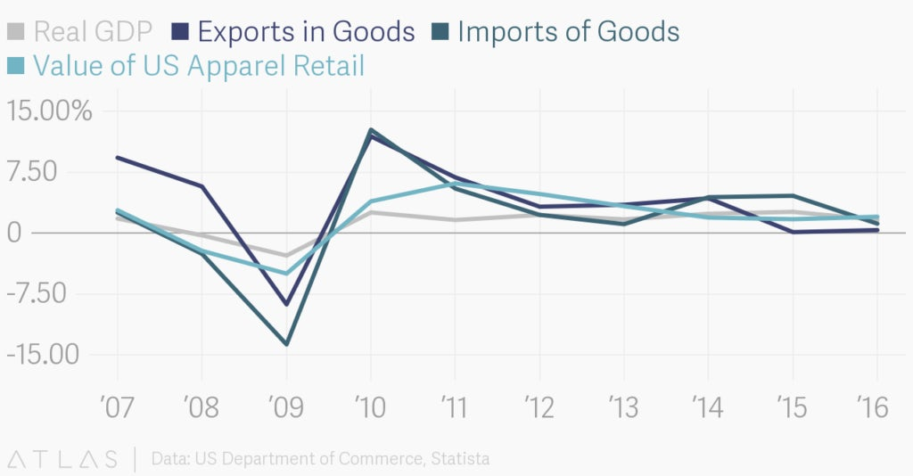 Graph to show the correlation between growth in US GDP, value of imports and exports and US retail