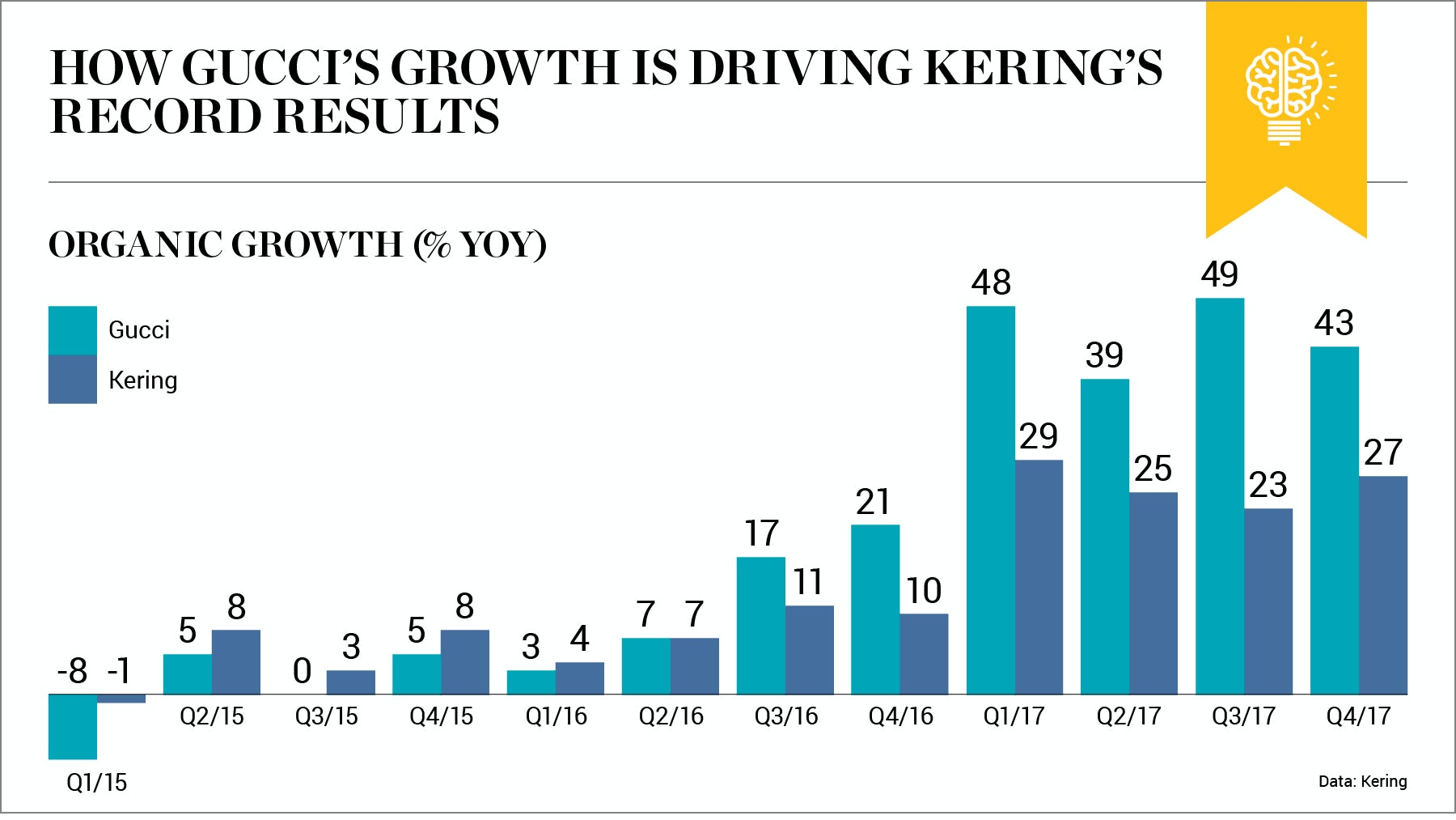 Chart of the Week | Blockbuster Gucci Continues to Boost Kering