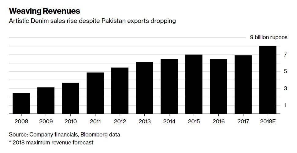 A Denim Factory Could Hold the Key to Reviving Pakistan's Exports