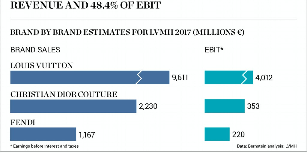 Empire Auto Sales >> Chart of the Week | LVMH Cash Cow Nears $12 Billion in ...
