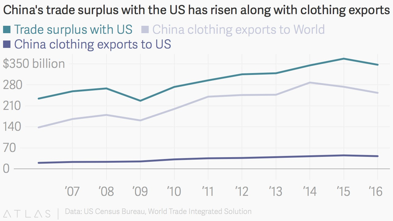 China's trade surplus with the US has risen along with clothing exports