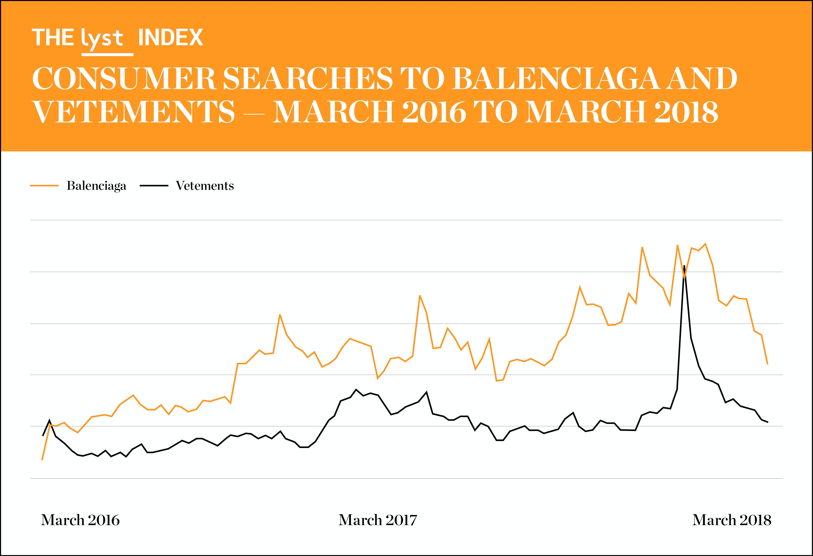 5585d77e488d Consumer searches into Balenciaga and Vetements pages