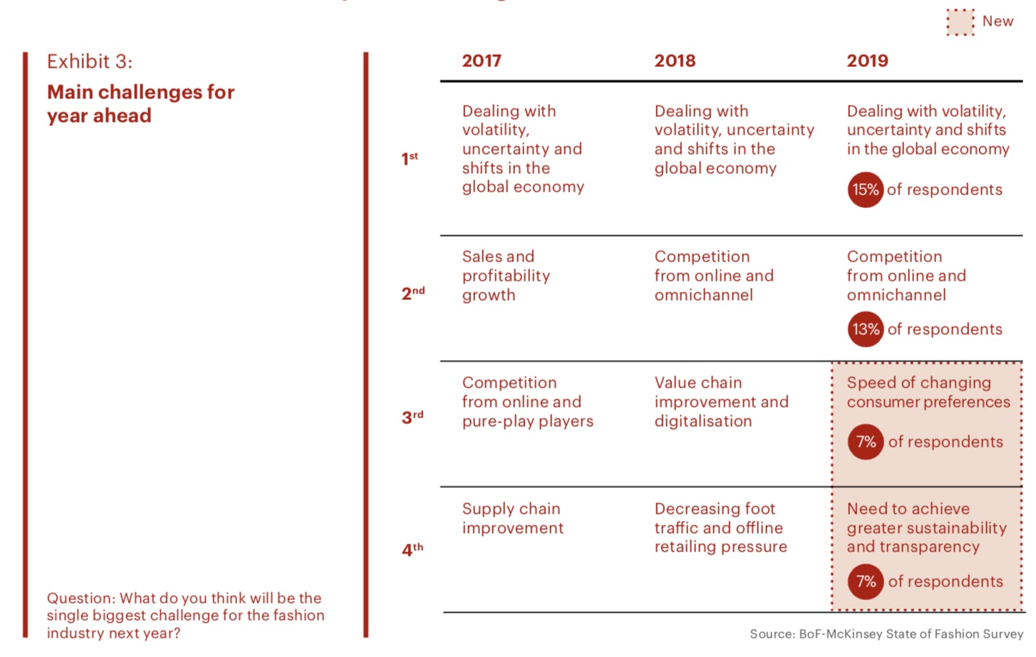 Volatility, uncertainty and shifts in the global economy is still foreseen as the industry's #1 challenge