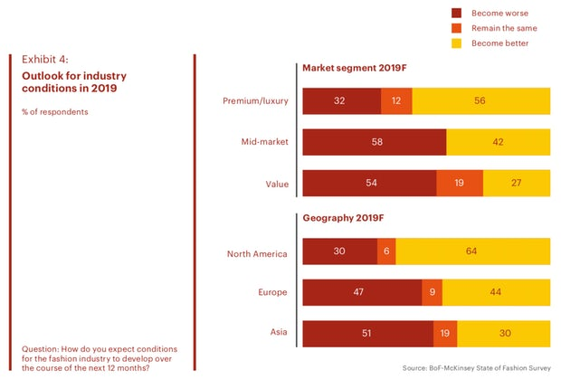 Outlook for industry conditions in 2019