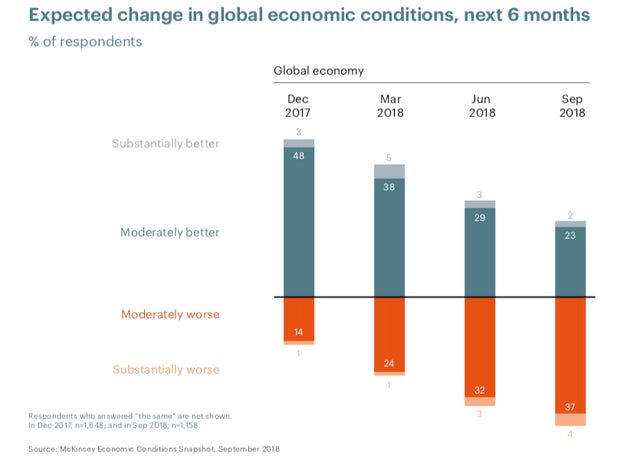 There's an increasing view that the economy will worsen
