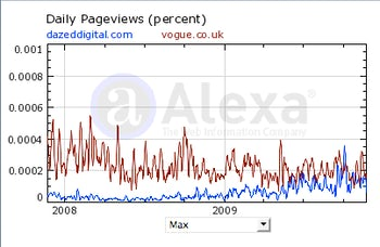 Dazed Digital and Vogue web traffic | Source: Alexa