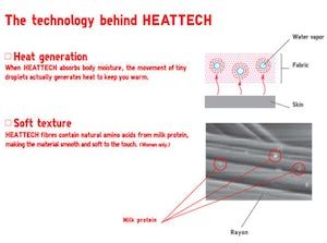 The technology behind Heattech 1 | Source: Uniqlo